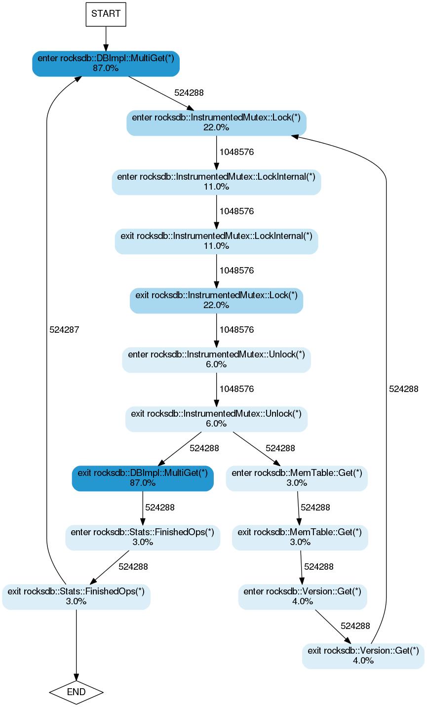 RocksDB execution flow diagram