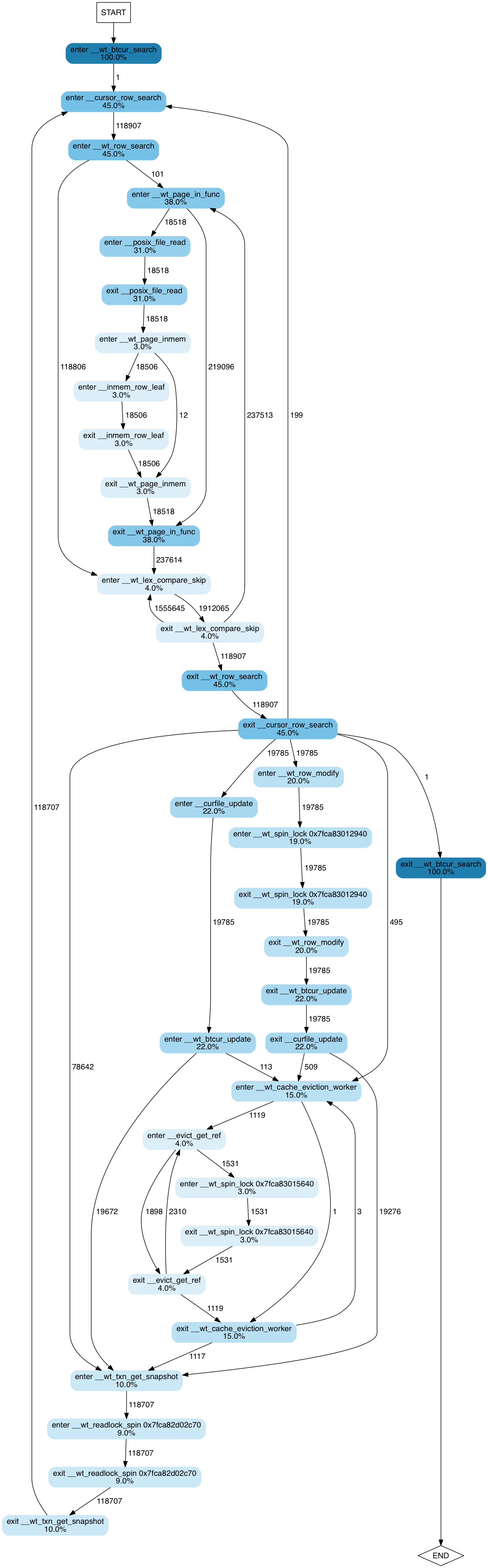 WiredTiger execution flow diagram